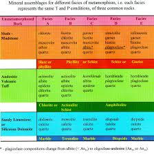 Metamorphic Facies Chart Metamorphic Rocks