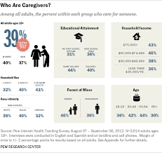 Caregiver Chart Family Caregivers Are Wired For Health Pew Research Center