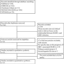 Hep B Diagnosis Chart Chronic Hepatitis B Virus Infection Is Associated With A