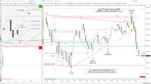 E Mini Day Trading Charts Page 49 Price Action Indicators