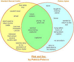 Venn Diagram Character Comparison Passys World Of Ict Real Venn Diagrams