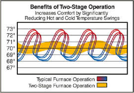 typically both of these types gas furnaces such as yorku0027s high efficiency two stage gas furnaces and modulating furnaces combine the multiposition 2 stage furnace t18
