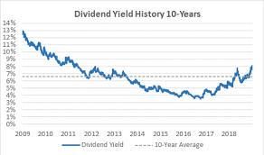 Is Altrias Dividend Still Safe Investment U
