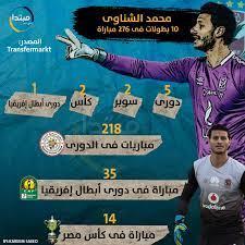 إنفوجراف: محمد الشناوى .. 10 بطولات فى 276 مباراة