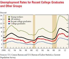 Is College Worth It Career Key