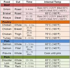 Smoked Meat Temp Chart 45 Inquisitive Chart Of Meat Temperatures