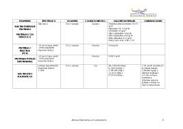 Tiempo de, protrombina, inr y tiempo de Tromboplastina parcial