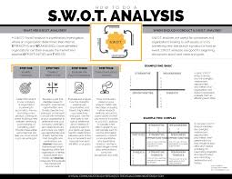 strengths and weaknesses examples how to do a s w o t analysis the visual communication guy