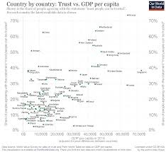 Will Vs Trust Chart Trust Our World In Data