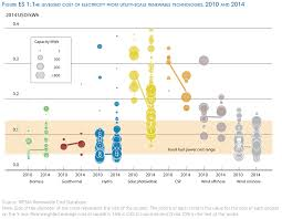 Energy Cost Chart 6 Charts That Show Renewable Energy Is Getting Cheaper Grist