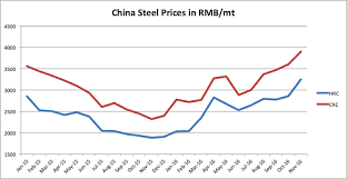 Steel Prices 2018 Chart 3 Reasons Why Steel Prices Will Rise Well Into 2017 Seaisi