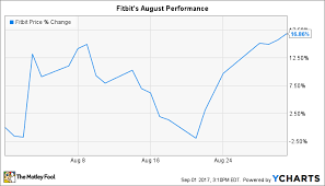 Fitbit Stock Quote Fascinating Why Fitbit Inc Stock Jumped 48% In August The Motley Fool