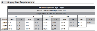 Btu Gas Line Size Chart Gas Pipe Size For Pool Heater Trouble Free Pool