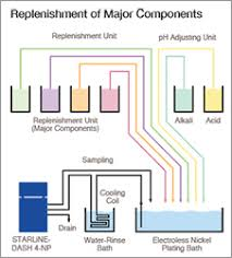 Plating Process Flow Chart Electroless Nickel Plating Control Electrolytic Plating