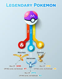 Zapdos Pokemon Go Iv Chart Pokemon Go Legendary Pokemon Learn How To Get Legendary