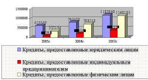 Реферат Кредитование юридических лиц com Банк  Кредитование юридических лиц