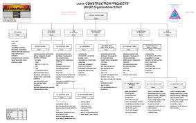 Sample Project Organization Chart Qa Qc Job Descriptions Qa Qc Construction