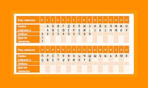Как узнать контрольную информацию по карте Сбербанка Таблица перевода контрольной информации в цифровой вид