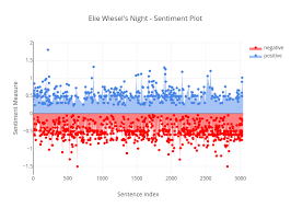 Night By Elie Wiesel Plot Chart Elie Wiesels Night Sentiment Plot Filled Scatter Chart