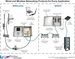 warehouse wireless network diagram helpful wired and wireless here s a helpful diagram showing how our wired and wireless networking products tie together