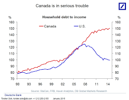 The Canadian Housing Market Will Implode In Dramatic Fashion
