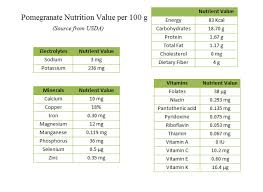 Nutrition Chart For Pomegranate