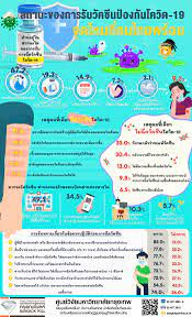 โพลระบุคน 19.3% รอดูสถานการณ์วัคซีนทางเลือกมากกว่านี้ 9.2% ไม่คิดว่าจะฉีด |  ประชาไท Prachatai.com