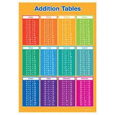 Multiplication Division Chart Table De Division Division Chart Tables 1 12 Edktd Times