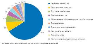 Статистика занятости и безработицы курсовая