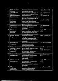 Финансовый университет ПРИКАЗ О закреплении тем выпускных  Сайпуллаев Салавутдин Пейдуллаевич банковского надзора Финансово правовой статус и компетенция Минфина России Правовые основы функционирования