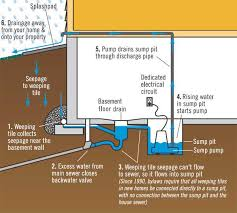 proper sump pump installation for homes built before 1990