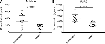 Preeclampsia Protein Levels Chart Cerebrospinal Fluid Protein Changes In Preeclampsia