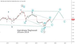 Leo Stock Price And Chart Nyse Leo Tradingview
