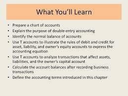 Normal Balances Of Accounts Chart Ppt Transactions That Affect Assets Liabilities And