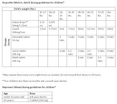 Toddler Medicine Dosage Chart Is Ibuprofren Safe For Kids Choc Childrens Blog