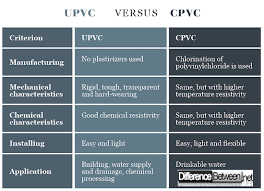 Difference Between Upvc And Cpvc Difference Between
