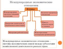 Формы и методы международной торговли Курсовая работа по теме формы международной торговли