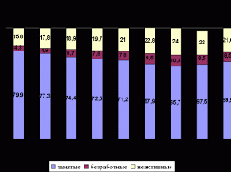 Рынок труда в россии курсовая работа Скачать реферат по теме Современный рынок труда и его особенности Вид работы Курсовая