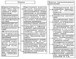 Типология политических режимов Реферат Тоталитарная политическая система