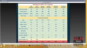 Suri Duddella Success And Failures In Trading Patterns