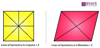 Rhombus Lines Of Symmetry Line And Rotational Symmetry In