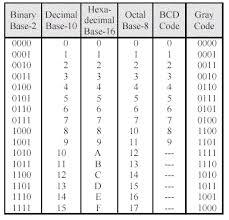 Hexadecimal Base 16 Chart How To Convert Between Base 10 Hexadecimal And Binary