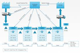 Value Stream Mapping Examples Value Stream Diagram Value Stream Mapping Software