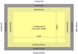 7.2 Das Box-Modell in der Übersicht - Little Boxes - Webseiten ...