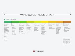 White Wine Chart Sweet To Dry Wine Sweetness Chart Wine Folly
