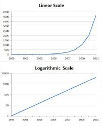When Should I Use Logarithmic Scales In My Charts And Graphs
