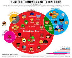 Marvel Ownership Chart