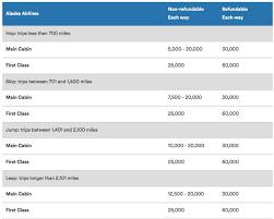 Alaska Airlines Mileageplan Die Umfassende Einführung