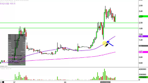 Pulm Chart Pulm Stock Chart Technical Analysis For 01 26 17