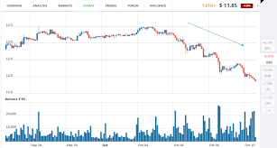 Ethereum Eth And Etc Price Trends Week Of October 10th